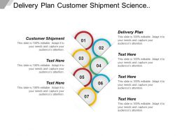 Delivery Plan Customer Shipment Science Objective Financial Management