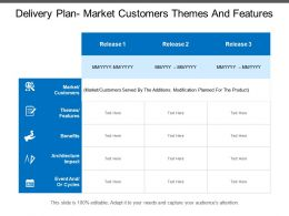 Delivery Plan Market Customers Themes And Features