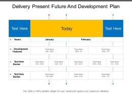 Delivery Present Future And Development Plan