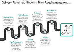 Delivery Roadmap Showing Plan Requirements And Testing Delivery