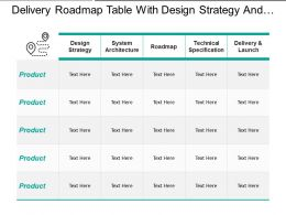 Delivery Roadmap Table With Design Strategy And Launching