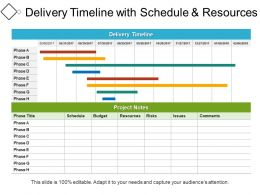 Delivery Timeline With Schedule And Resources