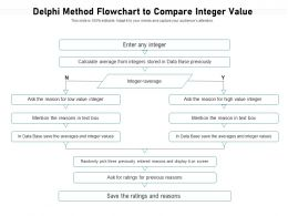 Delphi Method Flowchart To Compare Integer Value