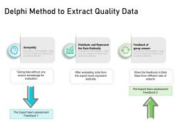 Delphi Method To Extract Quality Data