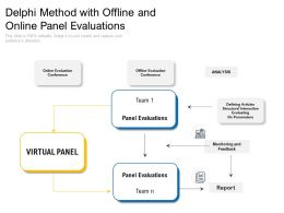 Delphi Method With Offline And Online Panel Evaluations