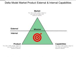 Delta Model Market Product External And Internal Capabilities