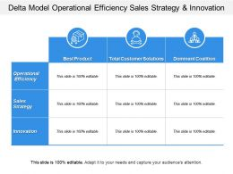 Delta Model Operational Efficiency Sales Strategy And Innovation