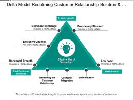 Delta Model Redefining Customer Relationship Solution And Integration