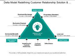 Delta Model Redefining Customer Relationship Solution And Integration