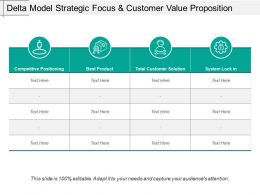 Delta Model Strategic Focus And Customer Value Proposition
