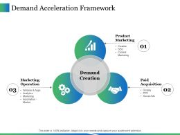 Demand Acceleration Framework Ppt Icon Grid