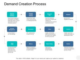 Demand Creation Process Automation Ppt Powerpoint Presentation Icon Graphics Pictures