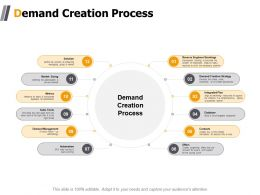 Demand Creation Process Automation Ppt Powerpoint Presentation Show Topics