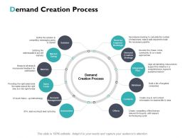 Demand Creation Process Solution Ppt Powerpoint Presentation File Icon