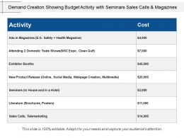 Demand Creation Showing Budget Activity With Seminars Sales Calls And Magazines