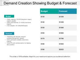 Demand Creation Showing Budget And Forecast