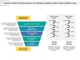 Demand Creation Showing Inquiries With Marketing Qualified Leads And Sales Qualified Leads