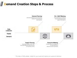 Demand Creation Steps And Process Executive Meeting Ppt Powerpoint Presentation Aids