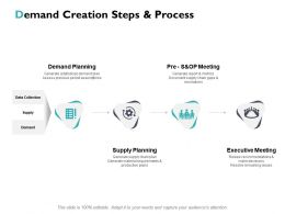 Demand Creation Steps And Process Ppt Powerpoint Presentation File Ideas