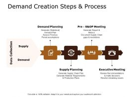 Demand Creation Steps And Process Ppt Powerpoint Presentation Infographics Professional