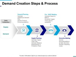 Demand Creation Steps And Process Presentation Examples