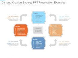 Demand Creation Strategy Ppt Presentation Examples
