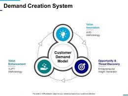 Demand Creation System Powerpoint Slide Presentation Guidelines