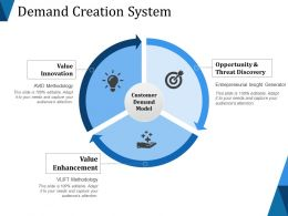 Demand Creation System Ppt Background