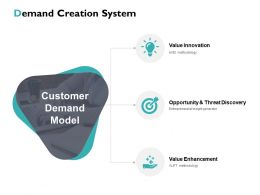 Demand Creation System Ppt Powerpoint Presentation File Model