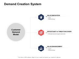 Demand Creation System Ppt Powerpoint Presentation Inspiration Layouts