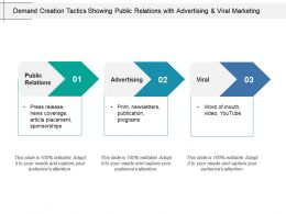 Demand Creation Tactics Showing Public Relations With Advertising And Viral Marketing