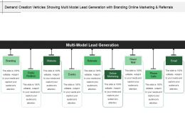 Demand Creation Vehicles Showing Multi Model Lead Generation With Branding Online Marketing And Referrals