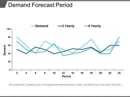Demand Forecast Period Ppt Sample File