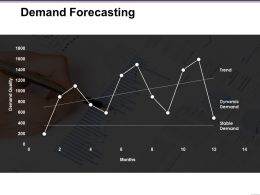 Demand Forecasting Presentation Visuals