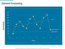 Demand Forecasting Supply Chain Management And Procurement Ppt Icons