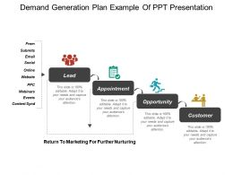 Demand Generation Plan Example Of PPT Presentation