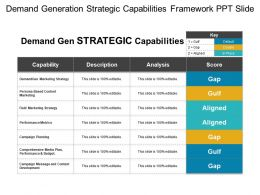 Demand Generation Strategic Capabilities Framework Ppt Slide