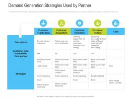 Demand Generation Strategies Used By Partner Channel Vendor Marketing Management Ppt Icons