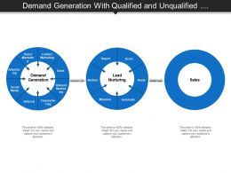 Demand Generation With Qualified And Unqualified Lead Nurturing