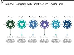 Demand Generation With Target Acquire Develop And Satisfaction