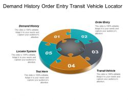 Demand History Order Entry Transit Vehicle Locator System Cpb
