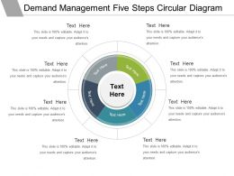 Demand Management Five Steps Circular Diagram