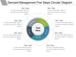 Demand Management Five Steps Circular Diagram