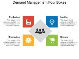 Demand Management Four Boxes