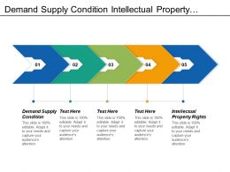 Demand Supply Condition Intellectual Property Rights Carbon Neutral