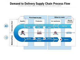 Demand To Delivery Supply Chain Process Flow