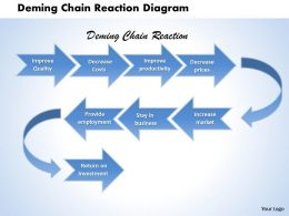 deming_chain_reaction_diagram_powerpoint_template_slide_Slide01