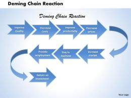 Deming Chain Reaction Powerpoint Presentation Slide Template