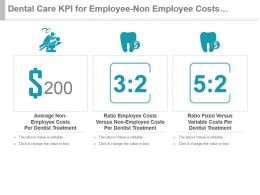 Dental Care Kpi For Employee Non Employee Costs Fixed Variable Costs Powerpoint Slide