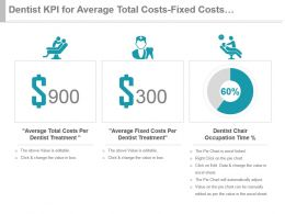 Dentist Kpi For Average Total Costs Fixed Costs Occupation Time Presentation Slide